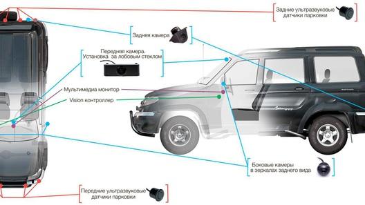 УАЗ представил «всевидящий» внедорожник