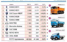 Составлен ТОР-10 самых популярных грузовиков России
